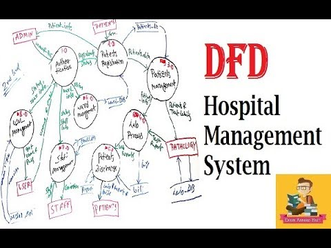 Dfd For Hospital Management System Hindi By Exam Aasaan Hai Youtube