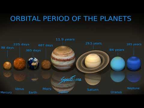 Over het bewegen van planeten rond de zon