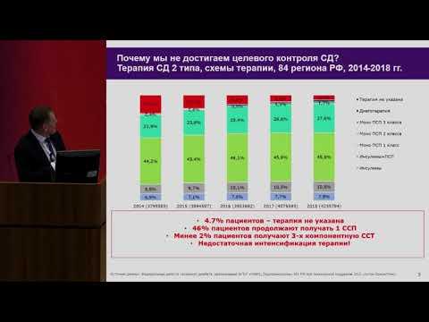 Демидов Н.А., Анализ клинической практики лечения сахарного диабета 2 типа в Москве.