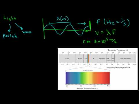 Properties of Light: Introduction