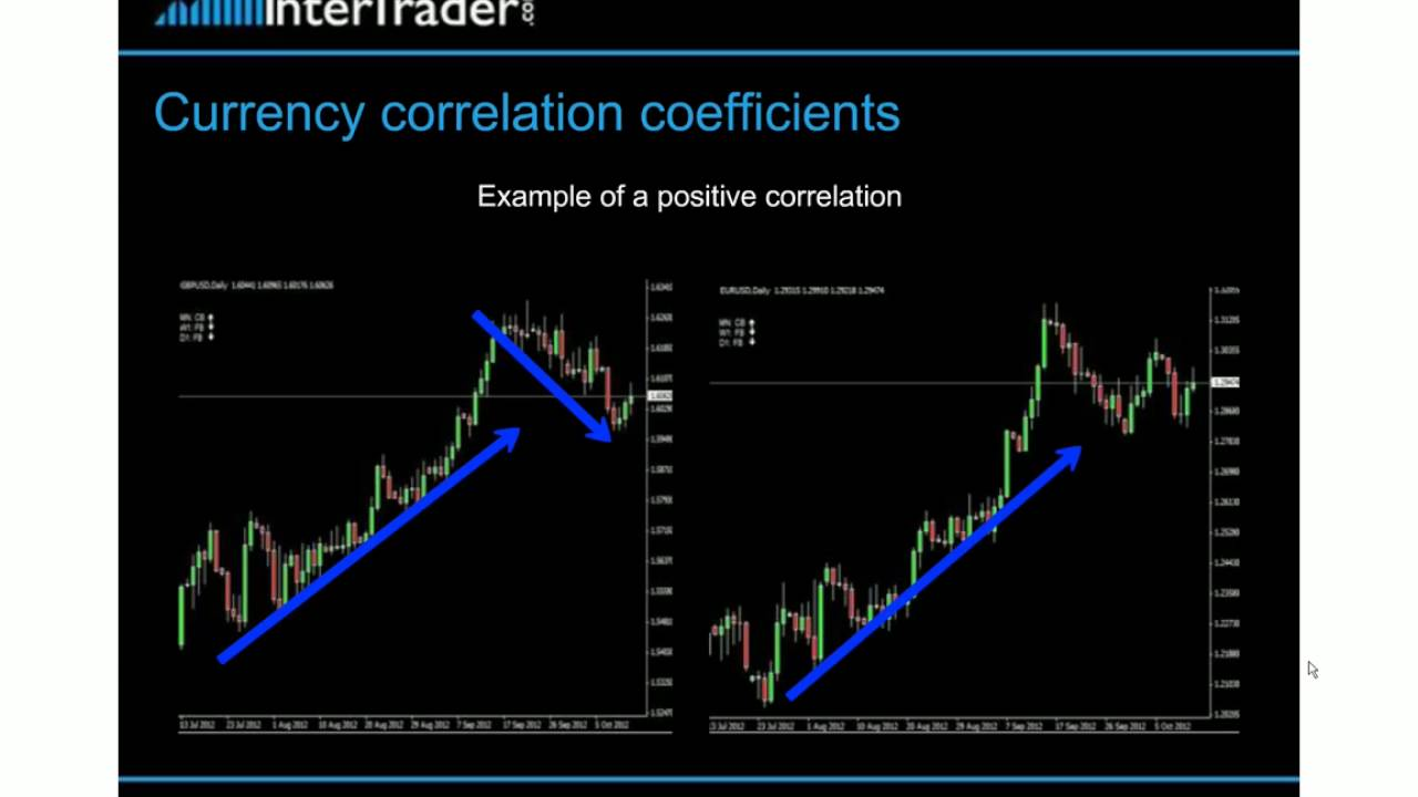 Correlation is one of the ways of working on Forex