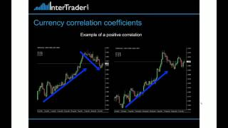 Trading Strategies: Forex Trading Correlations