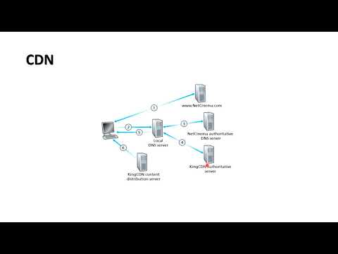 CONTENT DISTRIBUTION NETWORKS(CDN)   MODULE 5   MULTIMEDIA NETWORKING   PART 2   By Akhil