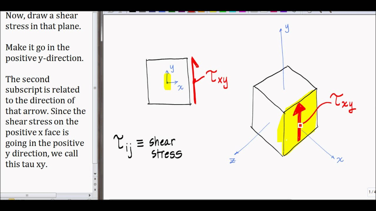 Convention For The Subscripts Shear Stress And Sign Draw Force Bending Moment Diagrams Clearly Indicating Muscadine