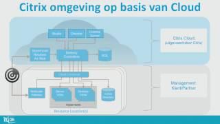 Citrix Workspace Cloud Setup on Microsoft Azure