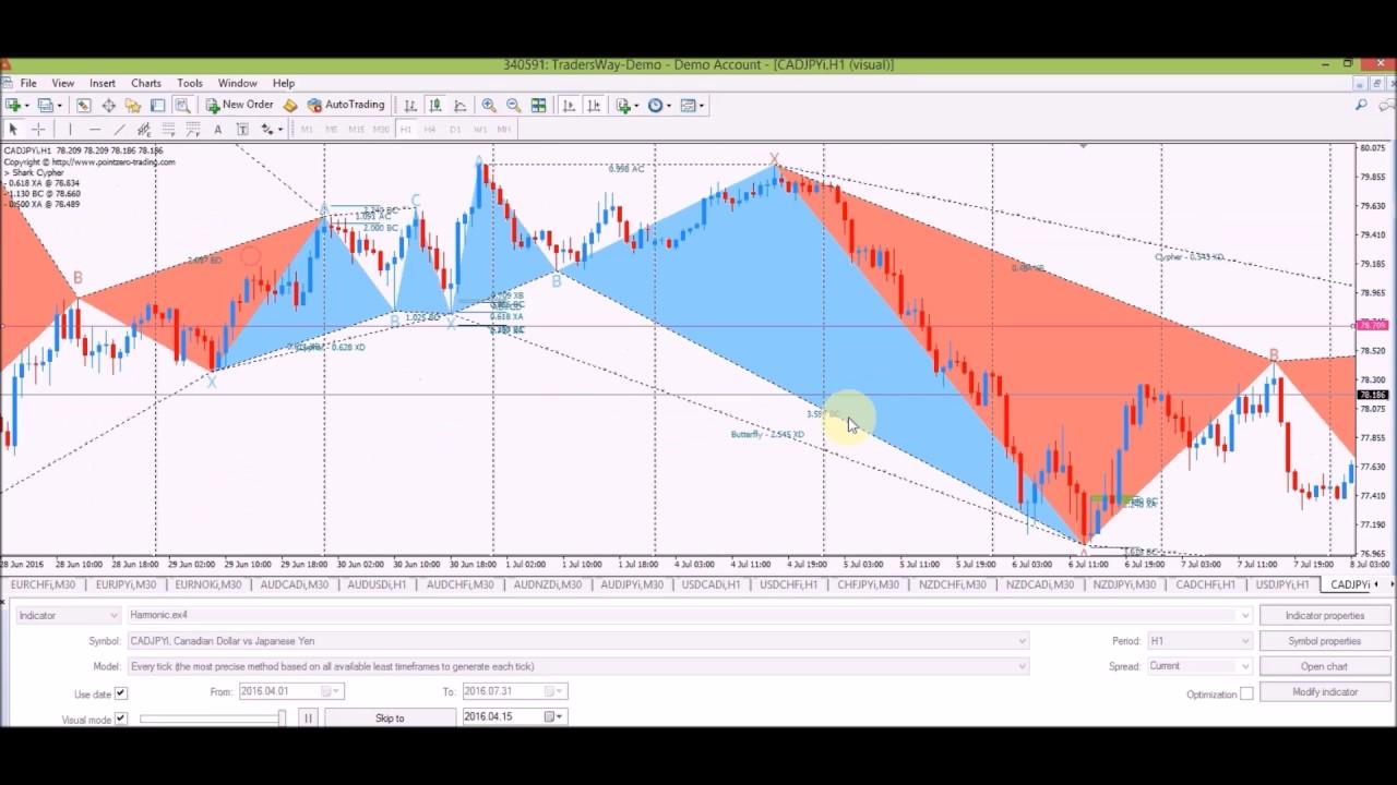 BackTesting the EZ Harmonic Indicator