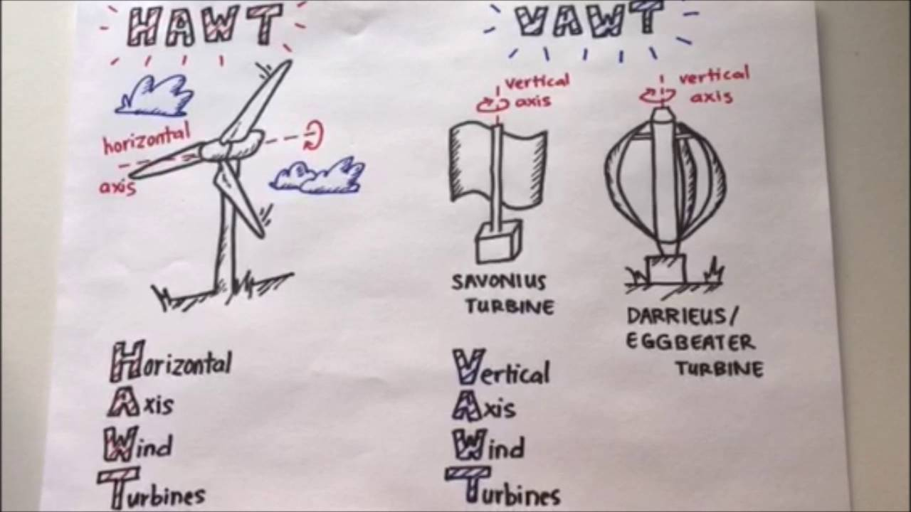 Wind Power and the Different Types of Wind Turbines - YouTube