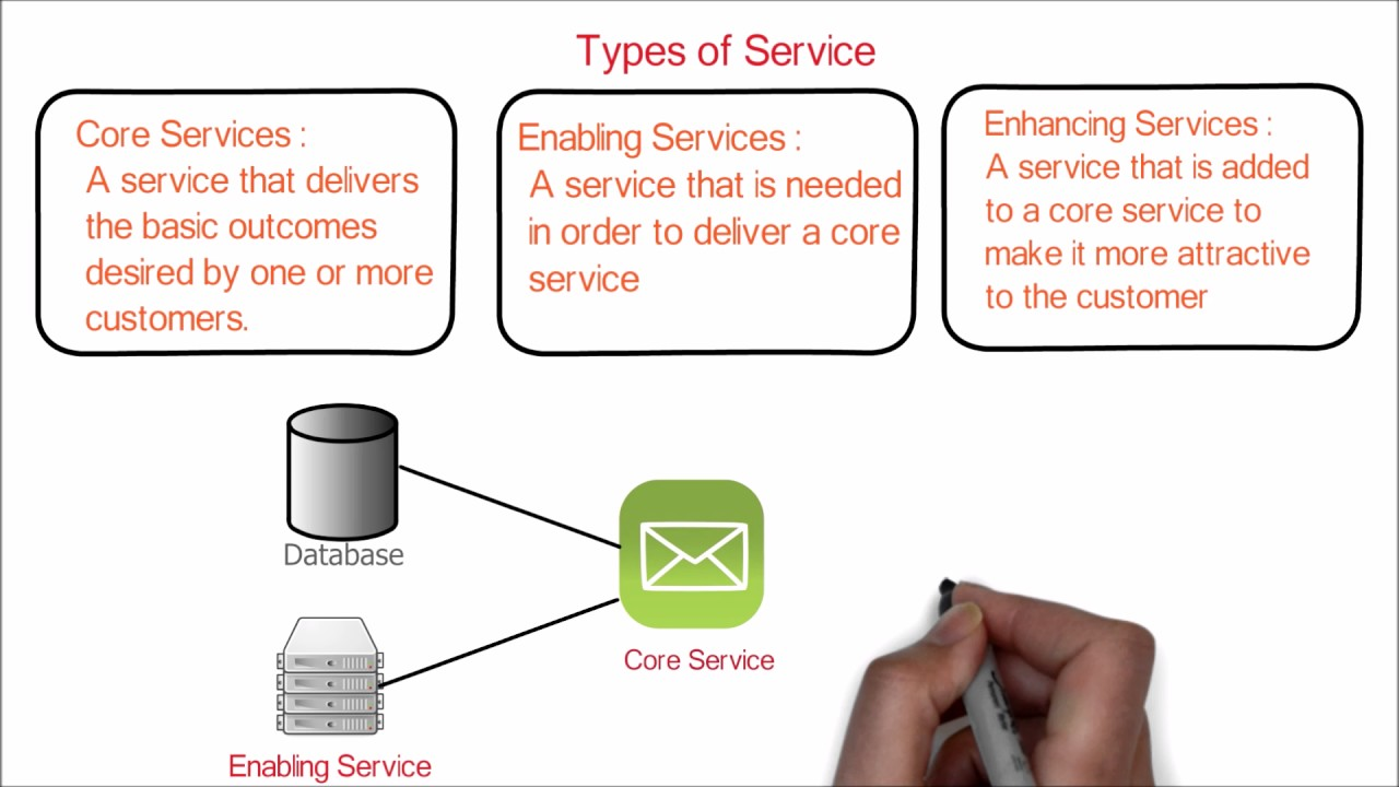 6 Itil Foundation Service Strategy Types Of Services Core