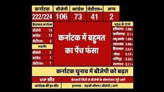 Karnataka Results: BJP's Lead Shrinks To 106 Seats, Congress 76, JD(S)+ 38 | ABP News