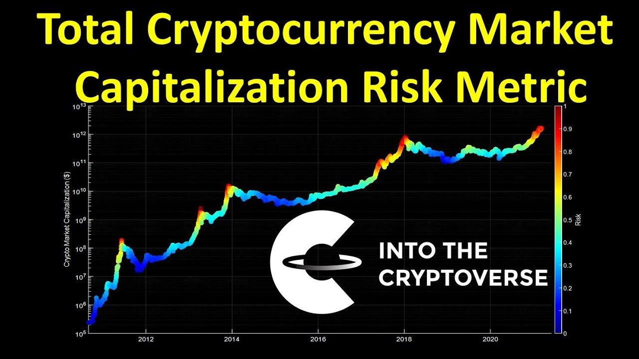 bitcoin market cap usd-ben