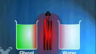 How to - Vehicle Coolant  Supercheap Auto
