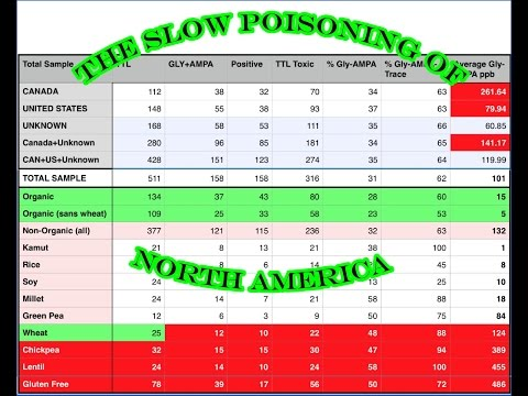 Glyphosate test on local food shows Canada in bad light.