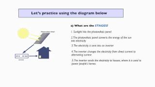 IELTS Task 1 Writing - Writing About A Process