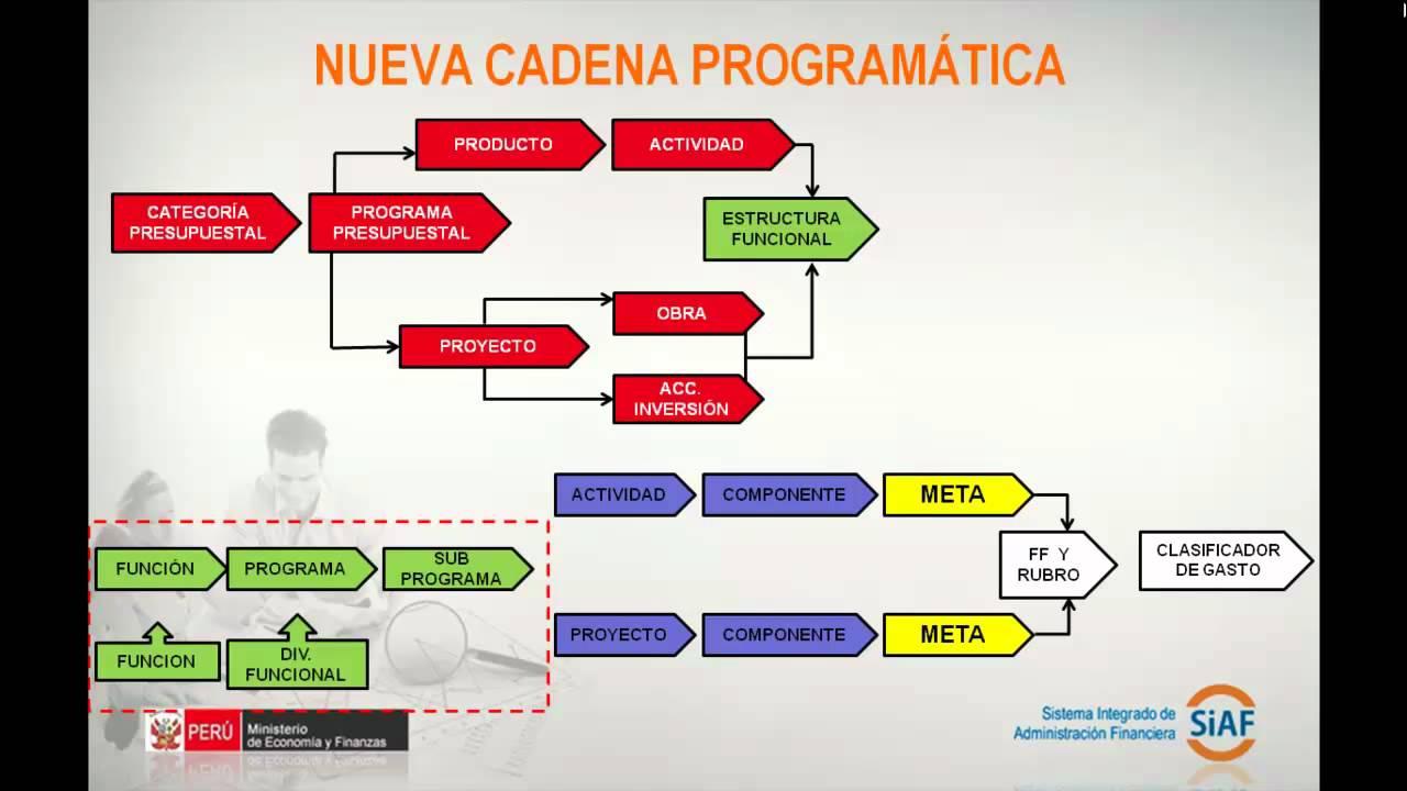 Teoría 5 Nueva Cadena Programatica Youtube