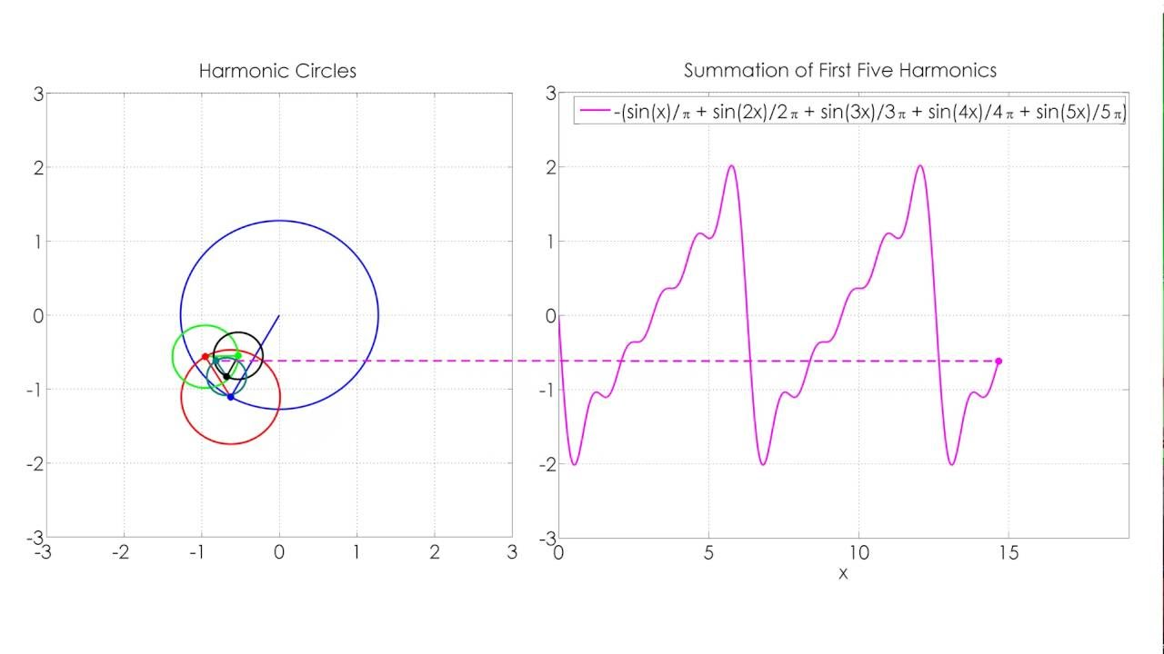 Fourier Series Animation using Circles [Sawtooth function]