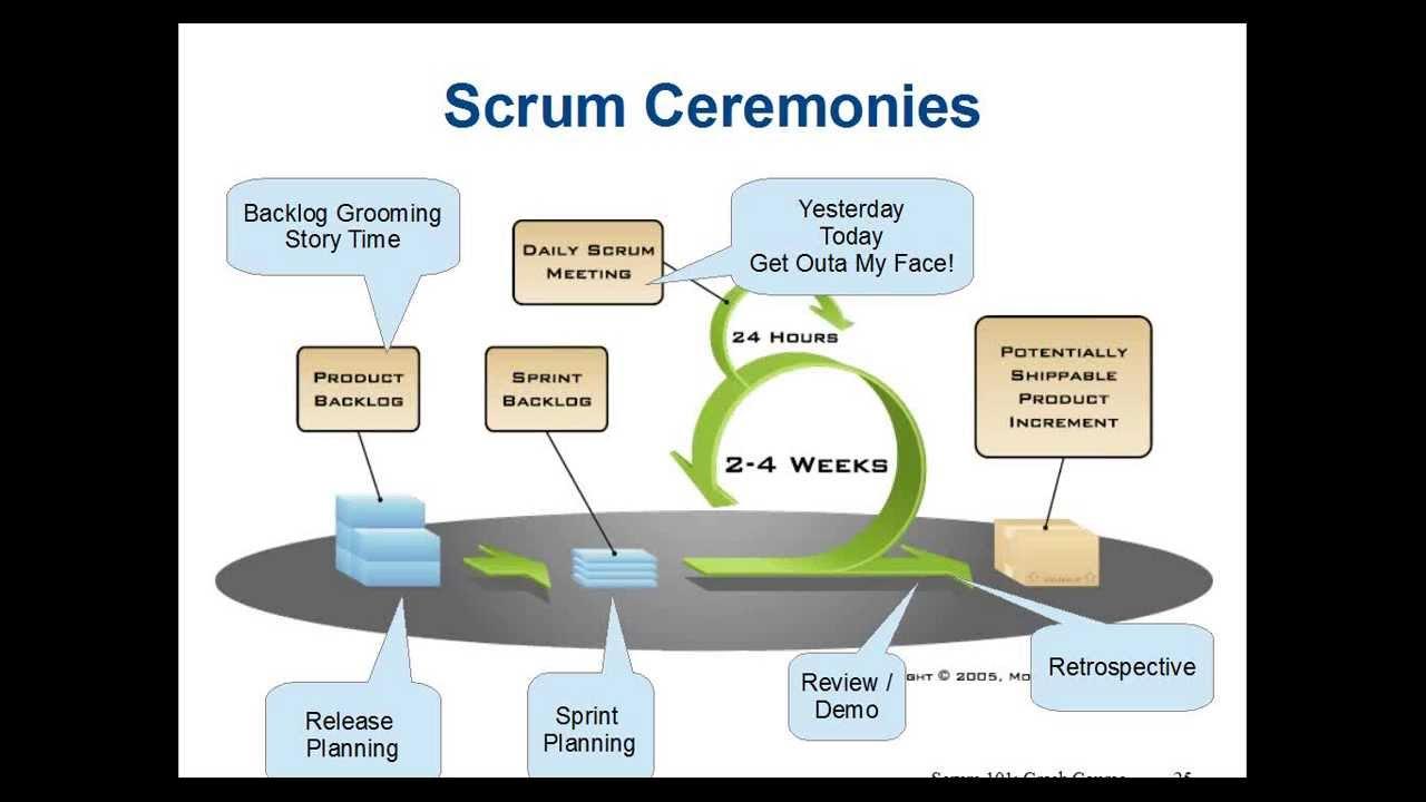 Scrum Training - Crash Course - 2013-06-18 - YouTube