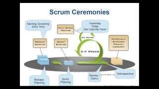 Scrum Training - Crash Course - 2013-06-18