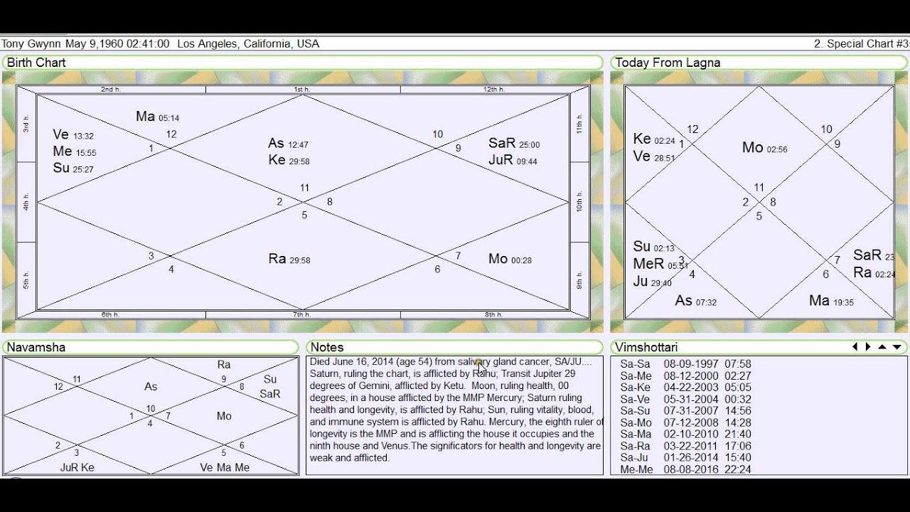 Tony Gwynn Vedic Astrology Horoscope Reading