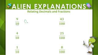 Fractions to Decimals - 4th Grade - Education Galaxy