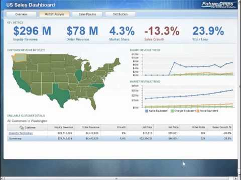 Ibm Cognos Bi Active Report Demo Posted By Nexdimension