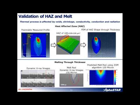 The Importance Material Modeling In Additive Manufacturing