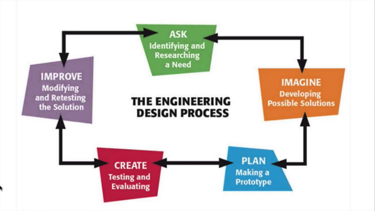Engineering design process also youtube rh