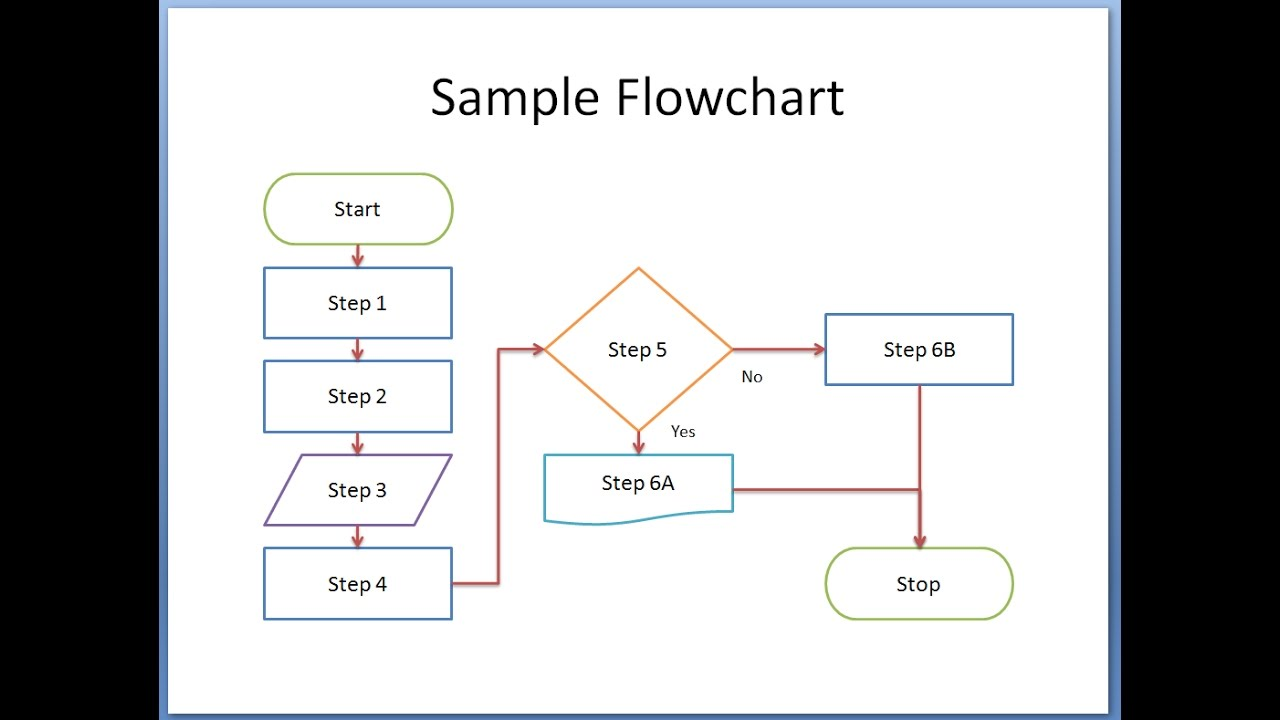 hight resolution of  flowchart