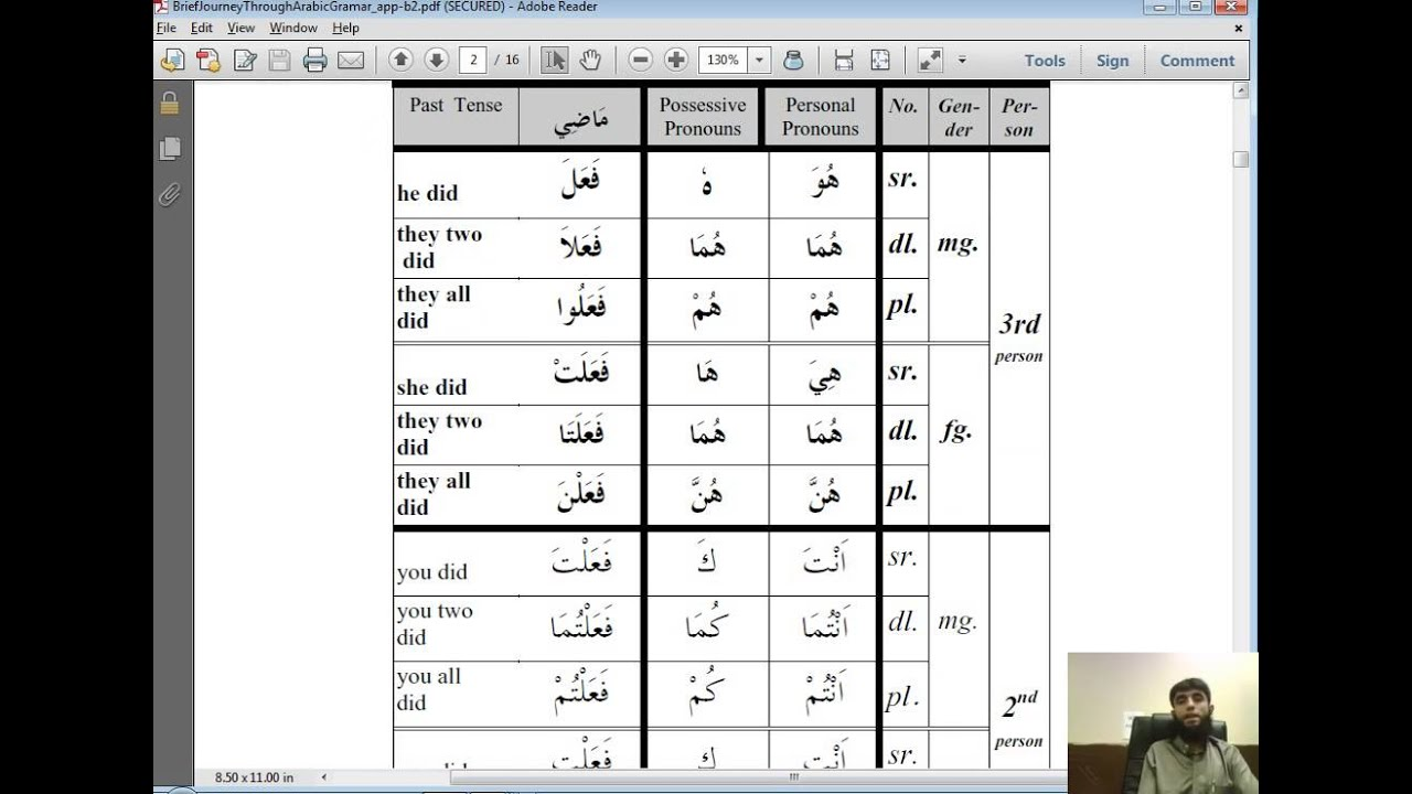 Grammar  review of pronouns and past tense verbs arabic youtube also rh