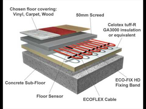 Exceptionnel Electric Floor Heating For Basement At Home
