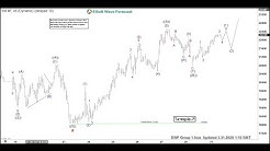 Dow Jones Futures (YM_F) Can See Further Strength | ELLIOTT WAVE FORECAST