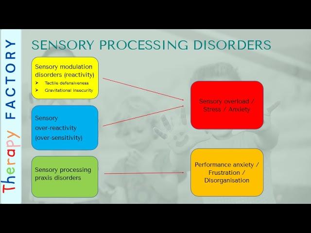 Anxiety & Sensory Processing Disorder