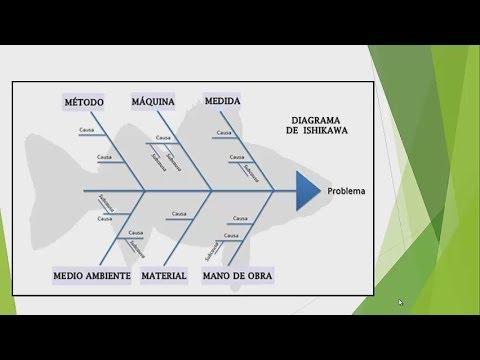Diagrama de Ishikawa (Formato Excel Descargable)  YouTube