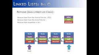 Linked List Part 14: Big O (Java)