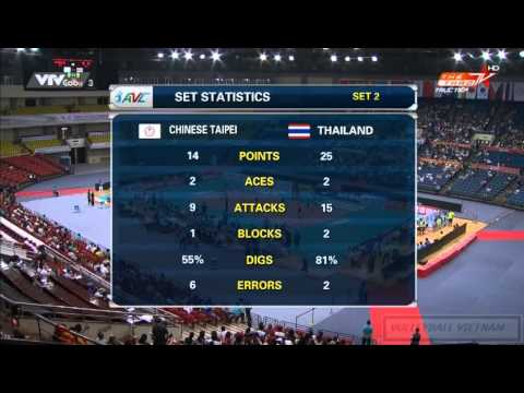 [3rd Position]Thailand Vs Chines Taipei:Asian Women Volleyball Championship 2015