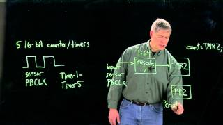 Intro to PIC32 counter/timers (Kevin Lynch)