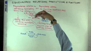 Equivalence relations, partitions, and functions