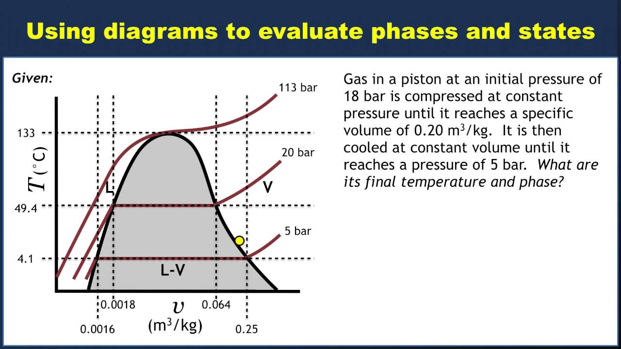 Example: Using a Tv diagram to evaluate phases and states