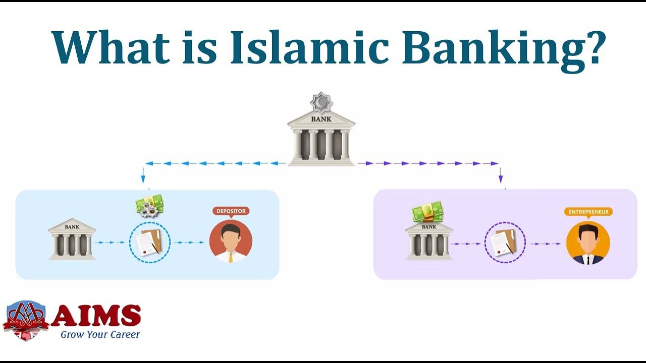 What Is Islamic Banking And How Does Islamic Banking Work Vblog Aims Uk Youtube