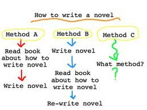 First steps to writing a novel