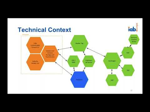 IAB Europe's Transparency and Consent Framework - Deep Dive on the Technical Specification