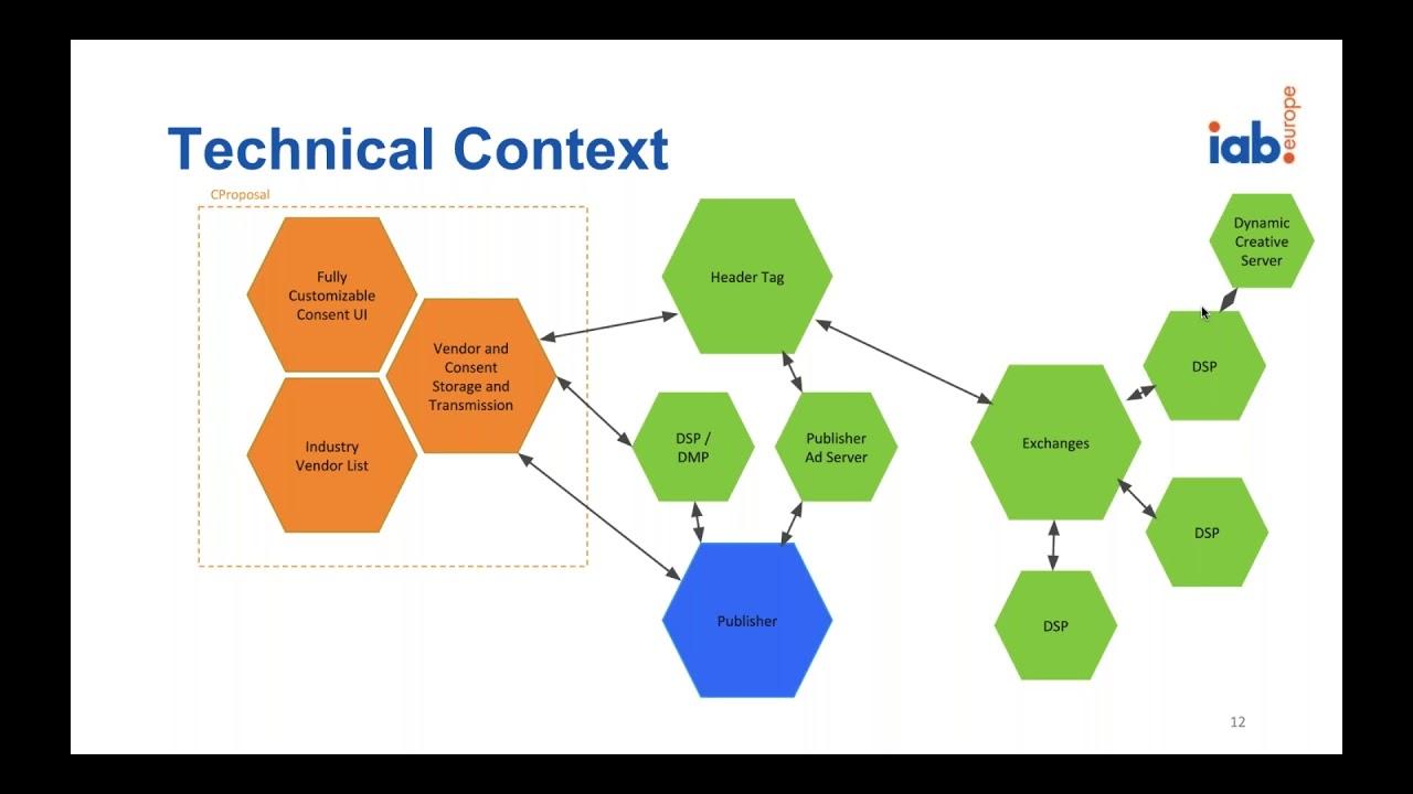 Bilderesultat for the consent framework