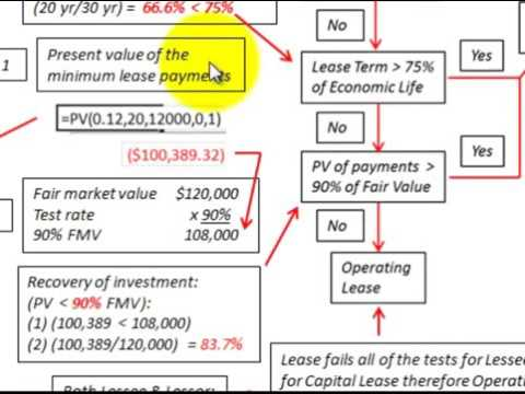 Capital Vs Operating Lease >> Lease Accounting Basic Example To Determine Lease Type Capital Vs Operating Lease