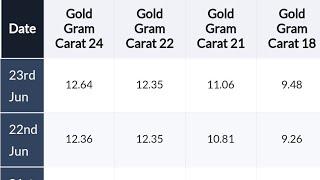 Kuwait gold இன்றைய பெறுமதி 23.06.2018***