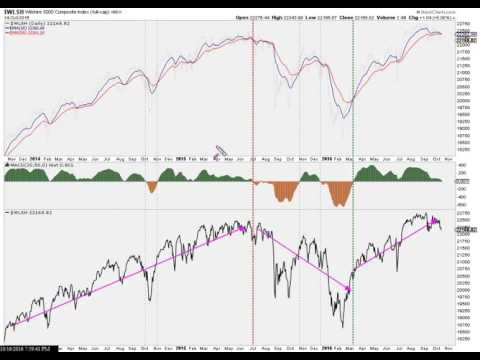 Stock Market Trend & Price Analysis