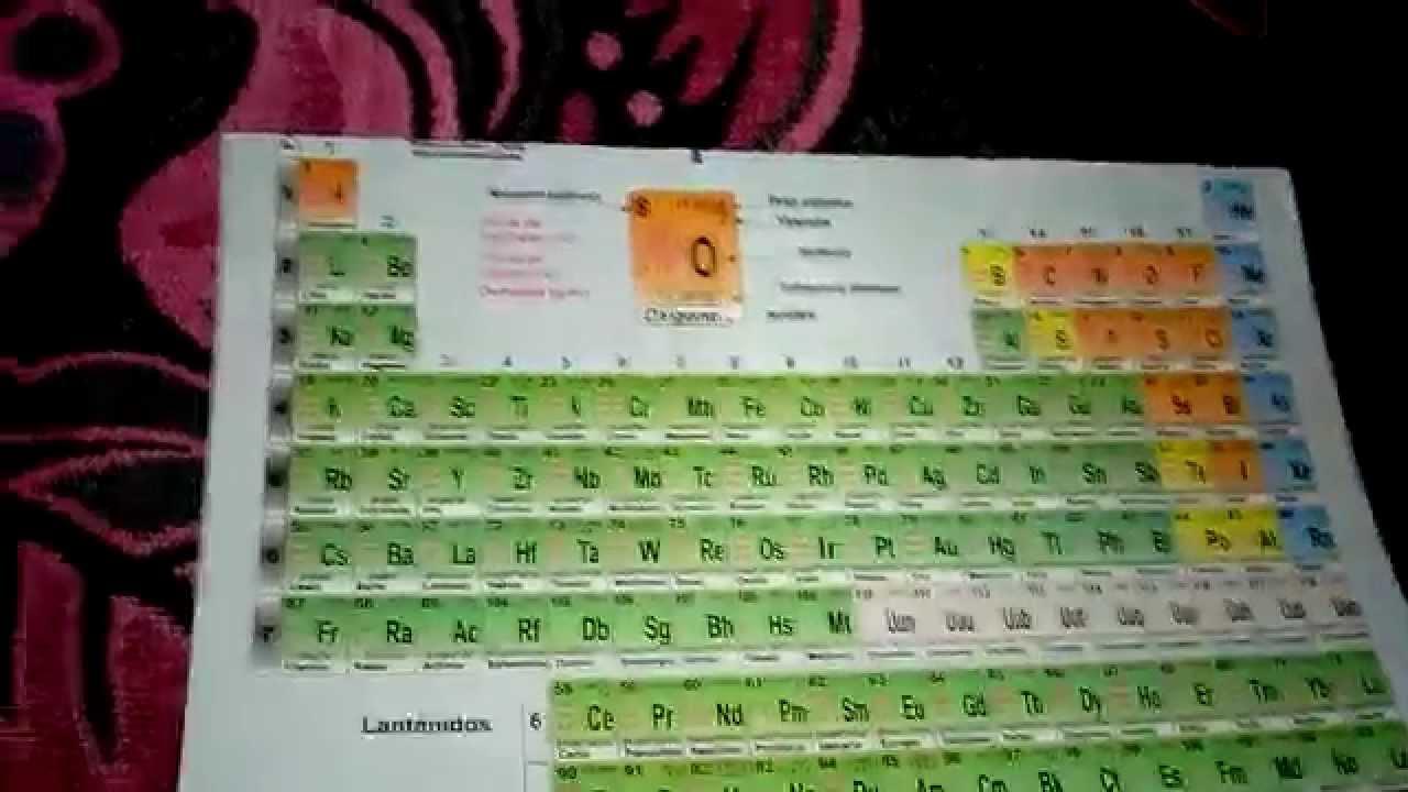 Aprenderse la tabla periodica fcilmente tip youtube urtaz Images