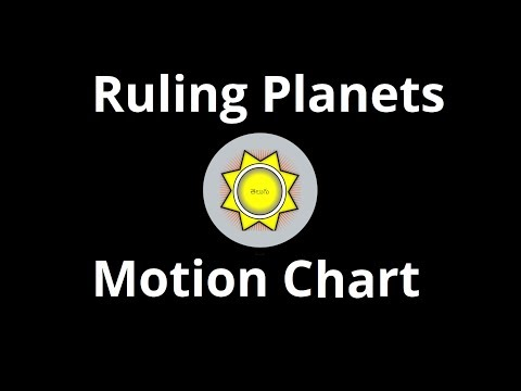 Ruling Planets Motion Chart for Birth Time Rectification | RVA Softwares
