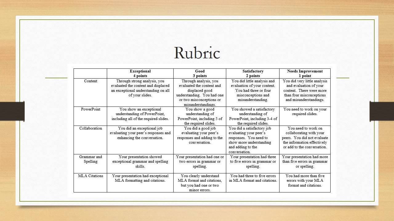 business plan presentation grading rubric