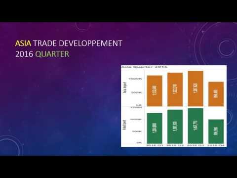 World Trade Organisation : example of indicators (2016)