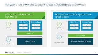 VMware Horizon 7 v 7.5 with VMware Cloud on AWS Technical Overview