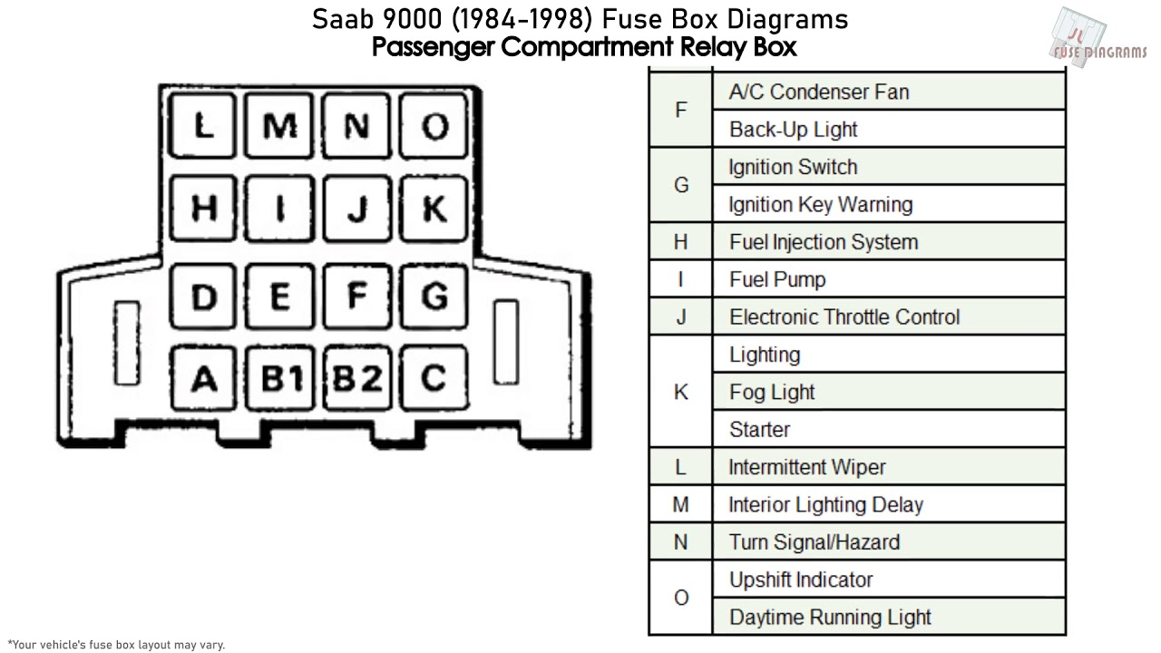 Saab 9000  1984-1998  Fuse Box Diagrams